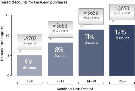 Tiered discounts for ParaGard purchases