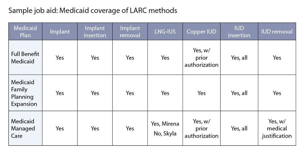 Sample job aid: Medicaid coverage of LARC methods