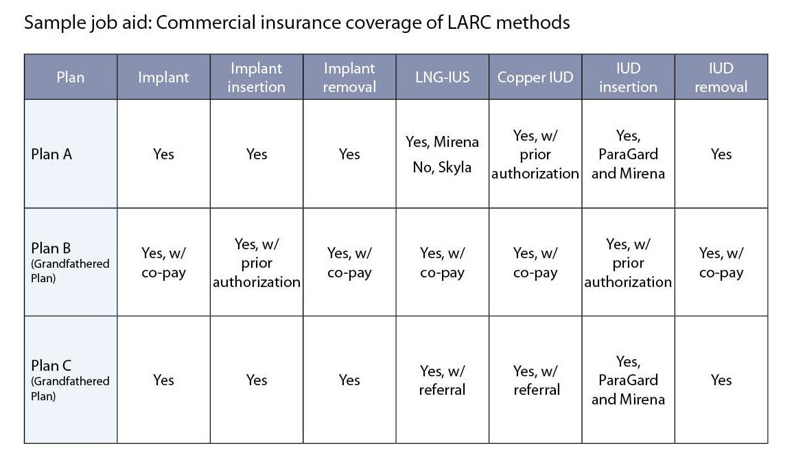 Sample job aid: Commercial insurance coverage of LARC methods