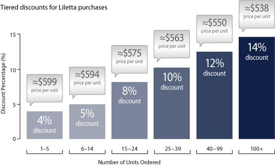 Tiered discounts for Liletta