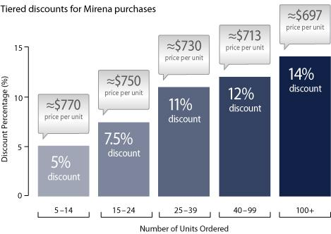 Tiered discounts for Mirena purchases